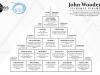 John Wooden's veiksmes piramīda